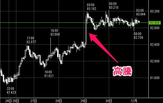 豪ドル/円の高騰