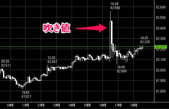 豪ドル/円の吹き値