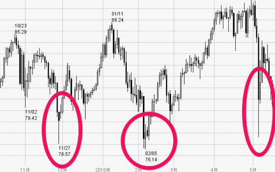 FXの激しい値動き
