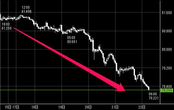 豪ドル/円が一直線に下落した