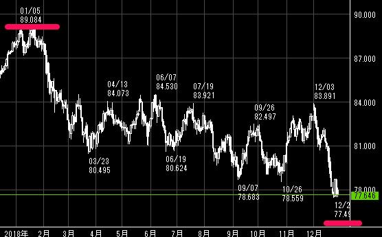 2018年の豪ドル/円のチャート
