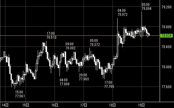 FXの豪ドル/円がほとんど動いていない