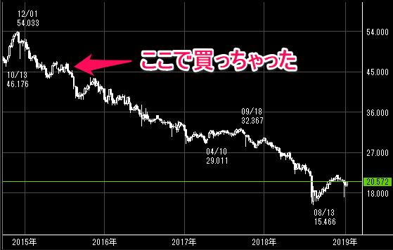 FXトルコリラ/円の長期チャート