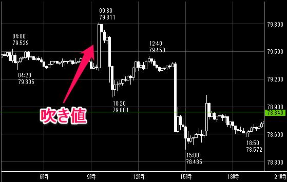 豪ドル/円の1週間の値動き