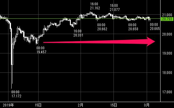 2019年度のトルコリラ/円の値動き