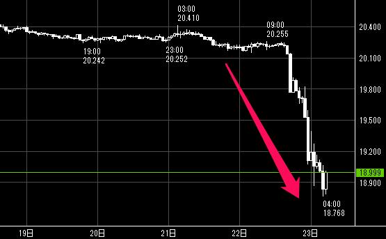 先週のトルコリラ/円の下落