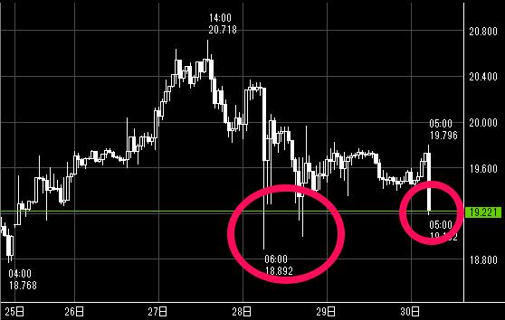トルコリラ/円の1週間の値動き