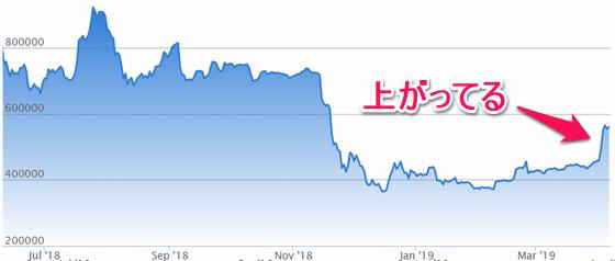 先週の仮想通貨(ビットコイン)の値動き
