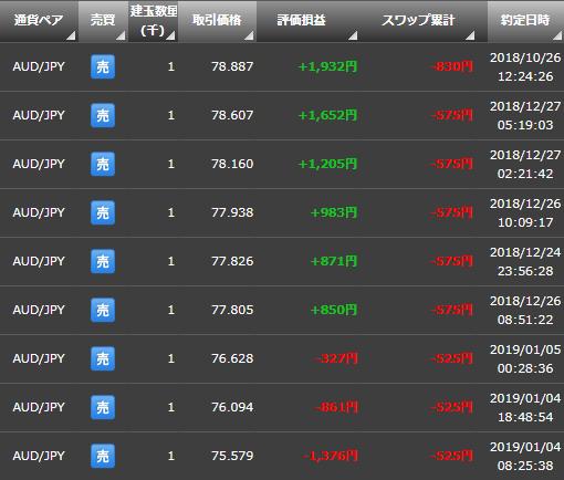 FX豪ドル/円の売りポジション
