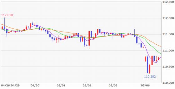 FX米ドル/円のゴールデンウィーク中の値動き