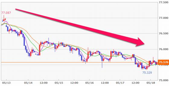 FX豪ドル/円の1週間の値動き