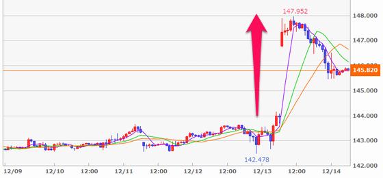 FXポンド/円の1週間の値動き