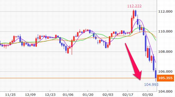FX米ドル/円の値動き