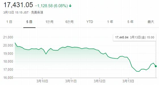 日経平均株価の値動き