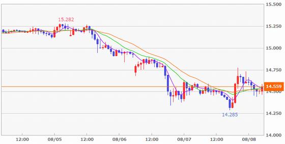 FX米ドル/円の1週間の値動き