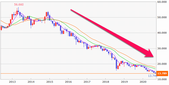 FXトルコリラ/円の値動き