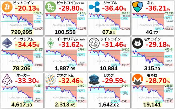 仮想通貨の値動き