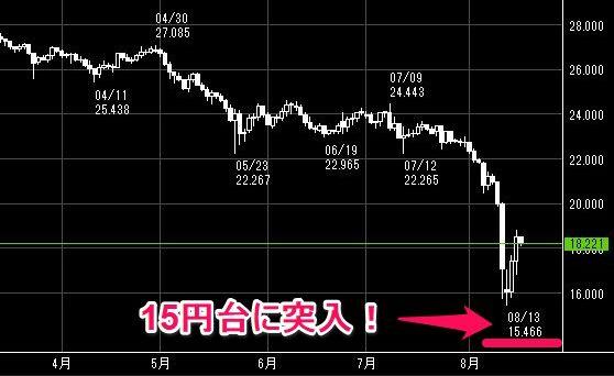 トルコリラ/円が15円台まで暴落!