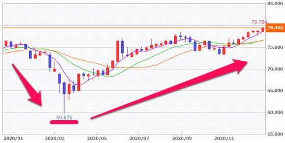 2020年の豪ドル/円の値動き