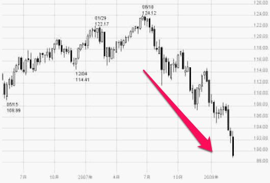FXサブプライムローン問題の暴落