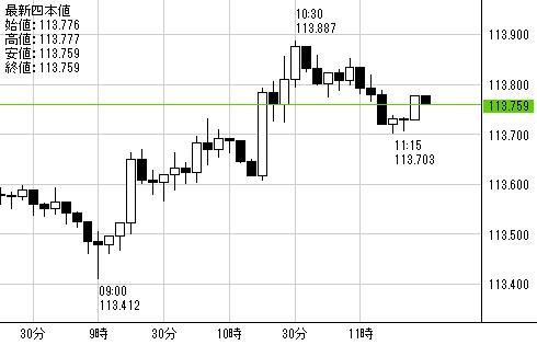 FXの5分足チャート
